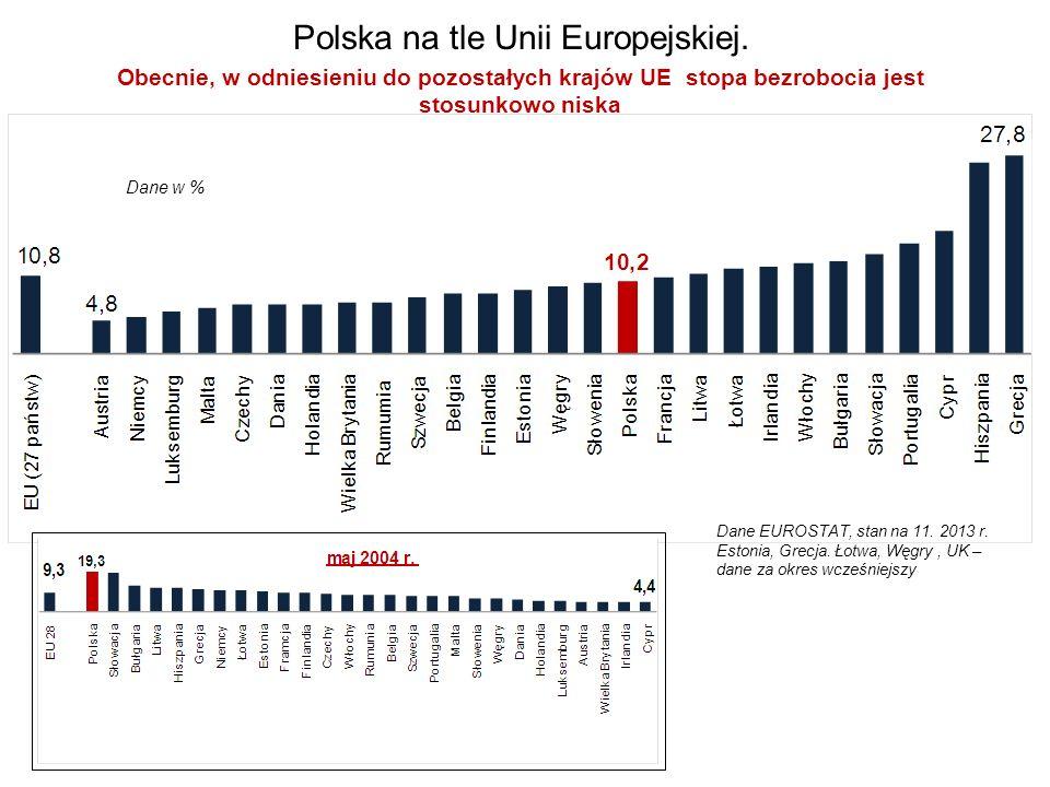 Polska na tle Unii Europejskiej. Obecnie, w odniesieniu do pozostałych krajów UE stopa bezrobocia jest stosunkowo niska Dane EUROSTAT, stan na 11. 201