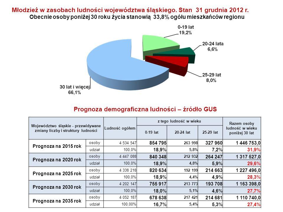 Województwo śląskie - przewidywane zmiany liczby i struktury ludności Ludność ogółem z tego ludność w wieku Razem osoby ludność w wieku poniżej 30 lat
