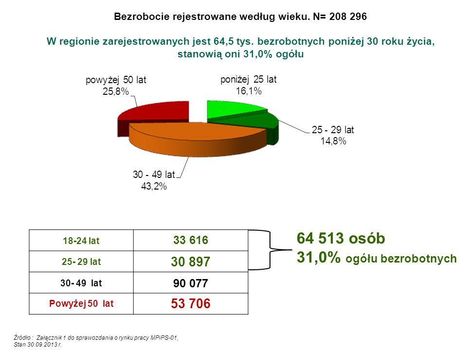Bezrobocie rejestrowane według wieku.N= 208 296 W regionie zarejestrowanych jest 64,5 tys.