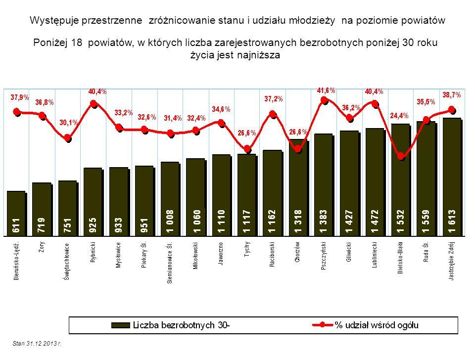Występuje przestrzenne zróżnicowanie stanu i udziału młodzieży na poziomie powiatów Poniżej 18 powiatów, w których liczba zarejestrowanych bezrobotnyc