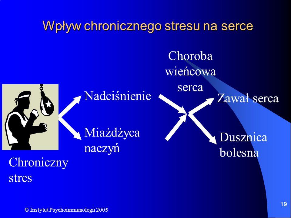 © Instytut Psychoimmunologii 2005 19 Wpływ chronicznego stresu na serce Nadciśnienie Miażdżyca naczyń Dusznica bolesna Zawał serca Chroniczny stres Ch