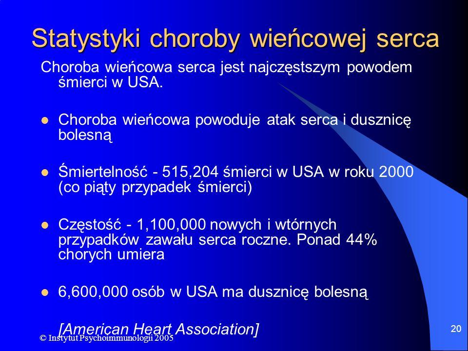 © Instytut Psychoimmunologii 2005 20 Statystyki choroby wieńcowej serca Choroba wieńcowa serca jest najczęstszym powodem śmierci w USA. Choroba wieńco