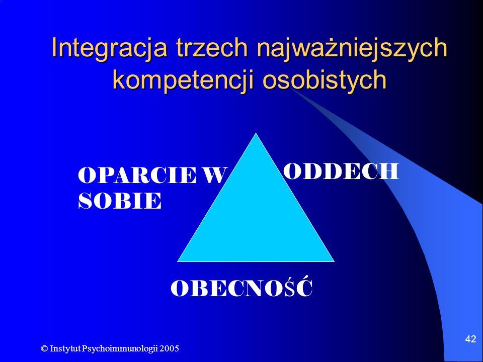 © Instytut Psychoimmunologii 2005 42 Integracja trzech najważniejszych kompetencji osobistych OBECNO Ś Ć ODDECH OPARCIE W SOBIE