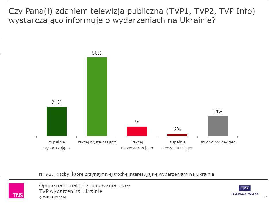 3.14 X AXIS 6.65 BASE MARGIN 5.95 TOP MARGIN 4.52 CHART TOP 11.90 LEFT MARGIN 11.90 RIGHT MARGIN Opinie na temat relacjonowania przez TVP wydarzeń na Ukrainie © TNS 13.03.2014 Czy Pana(i) zdaniem telewizja publiczna (TVP1, TVP2, TVP Info) wystarczająco informuje o wydarzeniach na Ukrainie.
