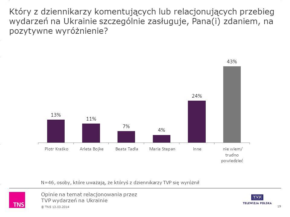 3.14 X AXIS 6.65 BASE MARGIN 5.95 TOP MARGIN 4.52 CHART TOP 11.90 LEFT MARGIN 11.90 RIGHT MARGIN Opinie na temat relacjonowania przez TVP wydarzeń na Ukrainie © TNS 13.03.2014 Który z dziennikarzy komentujących lub relacjonujących przebieg wydarzeń na Ukrainie szczególnie zasługuje, Pana(i) zdaniem, na pozytywne wyróżnienie.