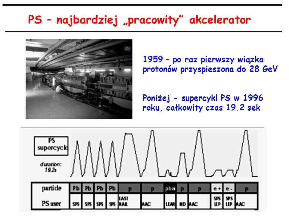 PS – najbardziej pracowity akcelerator 1959 – po raz pierwszy wiązka protonów przyspieszona do 28 GeV Poniżej - supercykl PS w 1996 roku, całkowity cz