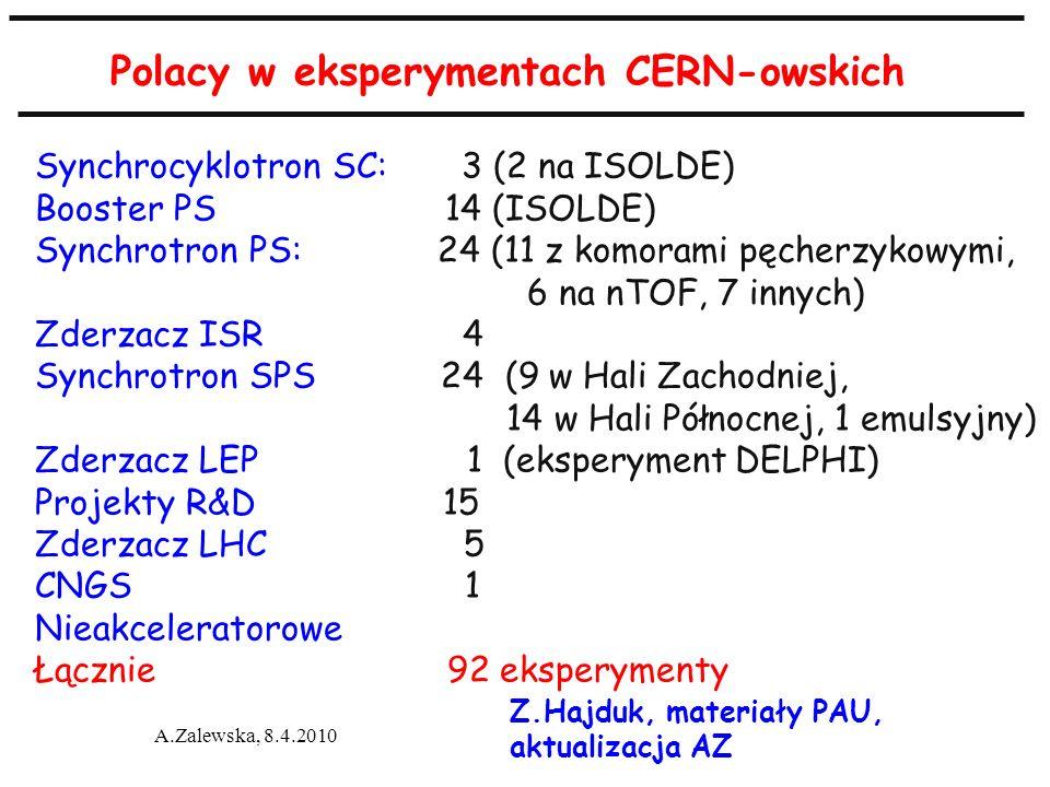 A.Zalewska, 8.4.2010 Polacy w eksperymentach CERN-owskich Z.Hajduk, materiały PAU, aktualizacja AZ Synchrocyklotron SC: 3 (2 na ISOLDE) Booster PS 14