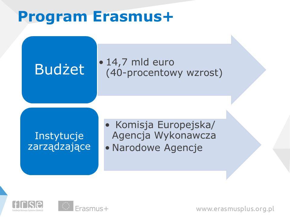 Program Erasmus+ 14,7 mld euro (40-procentowy wzrost) Budżet Komisja Europejska/ Agencja Wykonawcza Narodowe Agencje Instytucje zarządzające