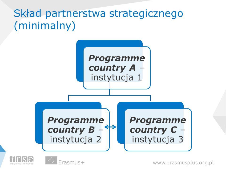 Skład partnerstwa strategicznego (minimalny) Programme country A – instytucja 1 Programme country B – instytucja 2 Programme country C – instytucja 3