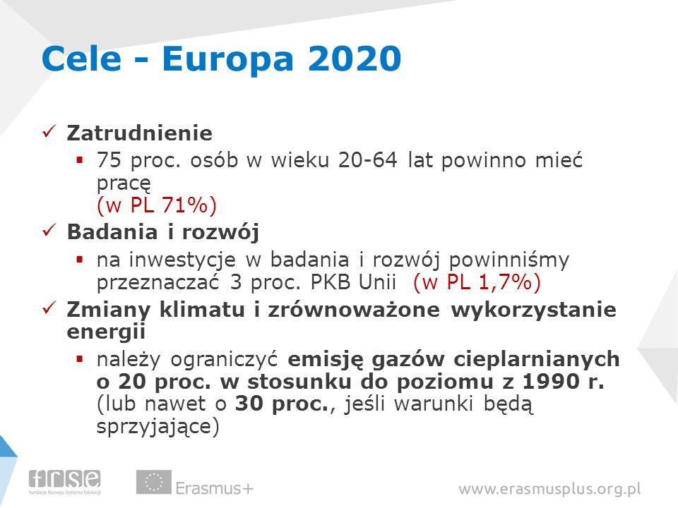 Cele - Europa 2020 Zatrudnienie 75 proc. osób w wieku 20-64 lat powinno mieć pracę (w PL 71%) Badania i rozwój na inwestycje w badania i rozwój powinn