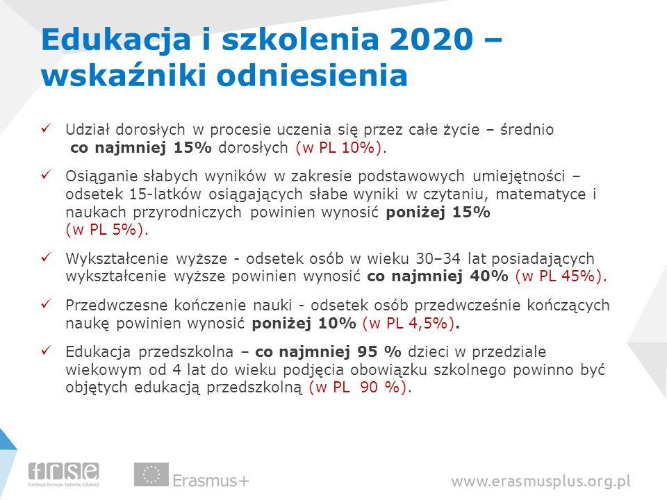 Edukacja i szkolenia 2020 – wskaźniki odniesienia Udział dorosłych w procesie uczenia się przez całe życie – średnio co najmniej 15% dorosłych (w PL 1