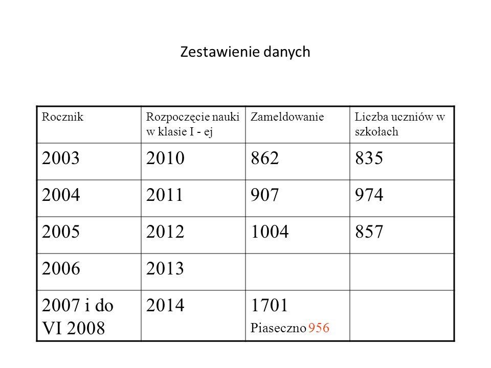Zestawienie danych RocznikRozpoczęcie nauki w klasie I - ej ZameldowanieLiczba uczniów w szkołach 20032010862835 20042011907974 200520121004857 200620