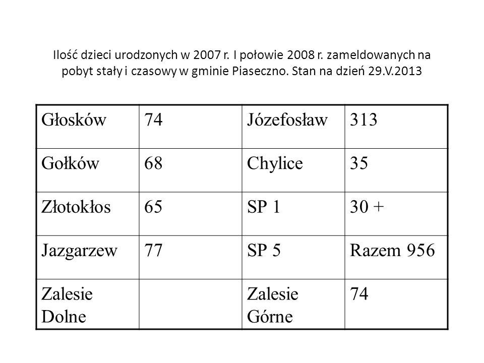 Ilość dzieci urodzonych w 2007 r. I połowie 2008 r. zameldowanych na pobyt stały i czasowy w gminie Piaseczno. Stan na dzień 29.V.2013 Głosków74Józefo