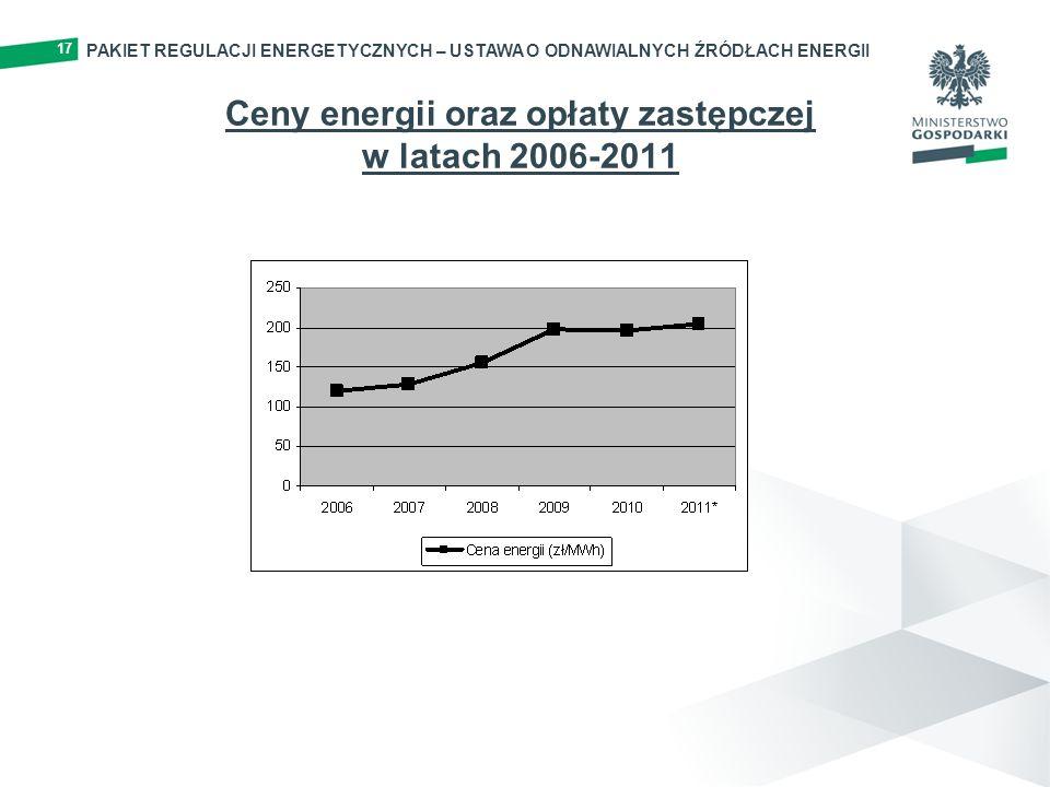 Ceny energii oraz opłaty zastępczej w latach 2006-2011 17 PAKIET REGULACJI ENERGETYCZNYCH – USTAWA O ODNAWIALNYCH ŹRÓDŁACH ENERGII