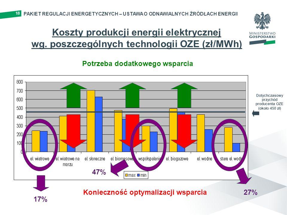 Koszty produkcji energii elektrycznej wg. poszczególnych technologii OZE (zł/MWh) Dotychczasowy przychód producenta OZE (około 450 zł) Potrzeba dodatk