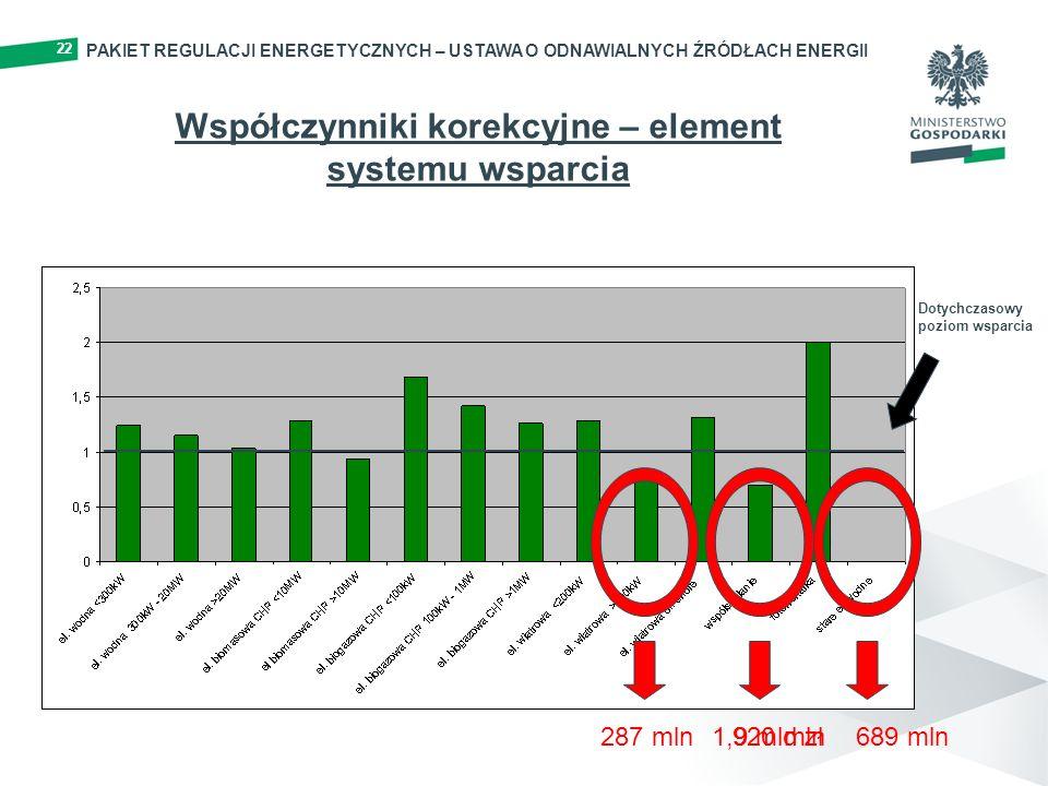 Współczynniki korekcyjne – element systemu wsparcia Dotychczasowy poziom wsparcia 920 mln287 mln689 mln1,9 mld zł 22 PAKIET REGULACJI ENERGETYCZNYCH – USTAWA O ODNAWIALNYCH ŹRÓDŁACH ENERGII