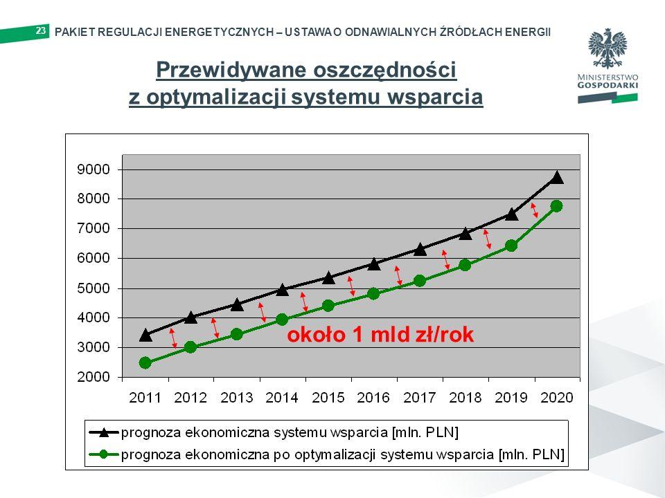 Przewidywane oszczędności z optymalizacji systemu wsparcia około 1 mld zł/rok 23 PAKIET REGULACJI ENERGETYCZNYCH – USTAWA O ODNAWIALNYCH ŹRÓDŁACH ENER