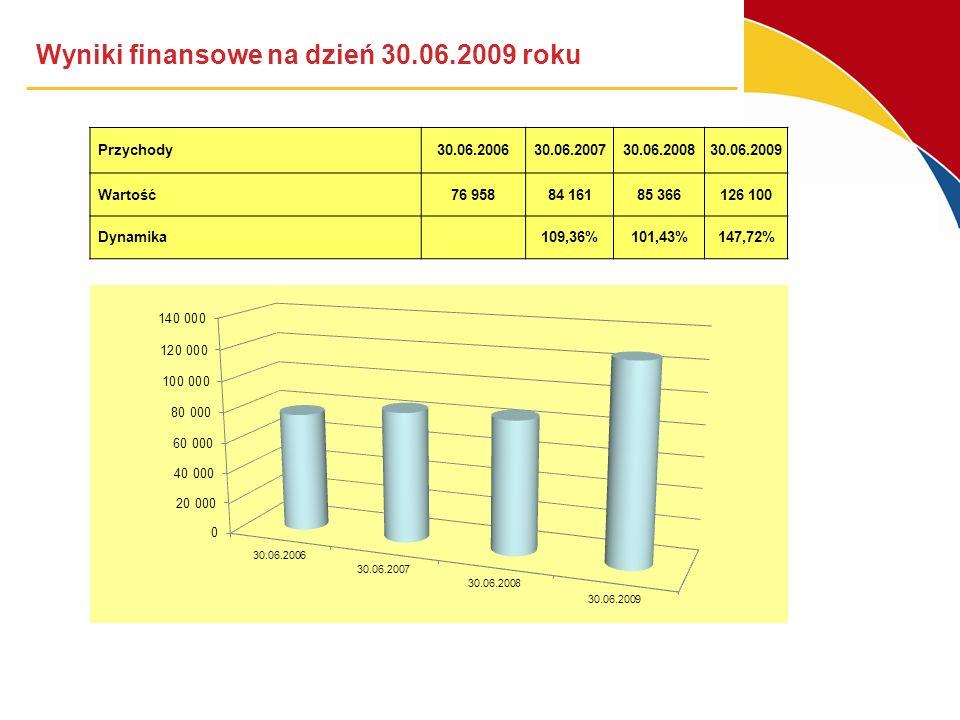 Wyniki finansowe na dzień 30.06.2009 roku Przychody30.06.200630.06.200730.06.200830.06.2009 Wartość76 95884 16185 366126 100 Dynamika 109,36%101,43%147,72%