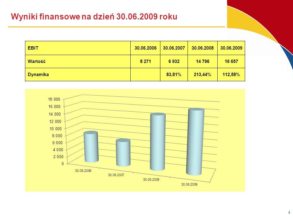 Wyniki finansowe na dzień 30.06.2009 roku 4 EBIT30.06.200630.06.200730.06.200830.06.2009 Wartość8 2716 93214 79616 657 Dynamika 83,81%213,44%112,58%