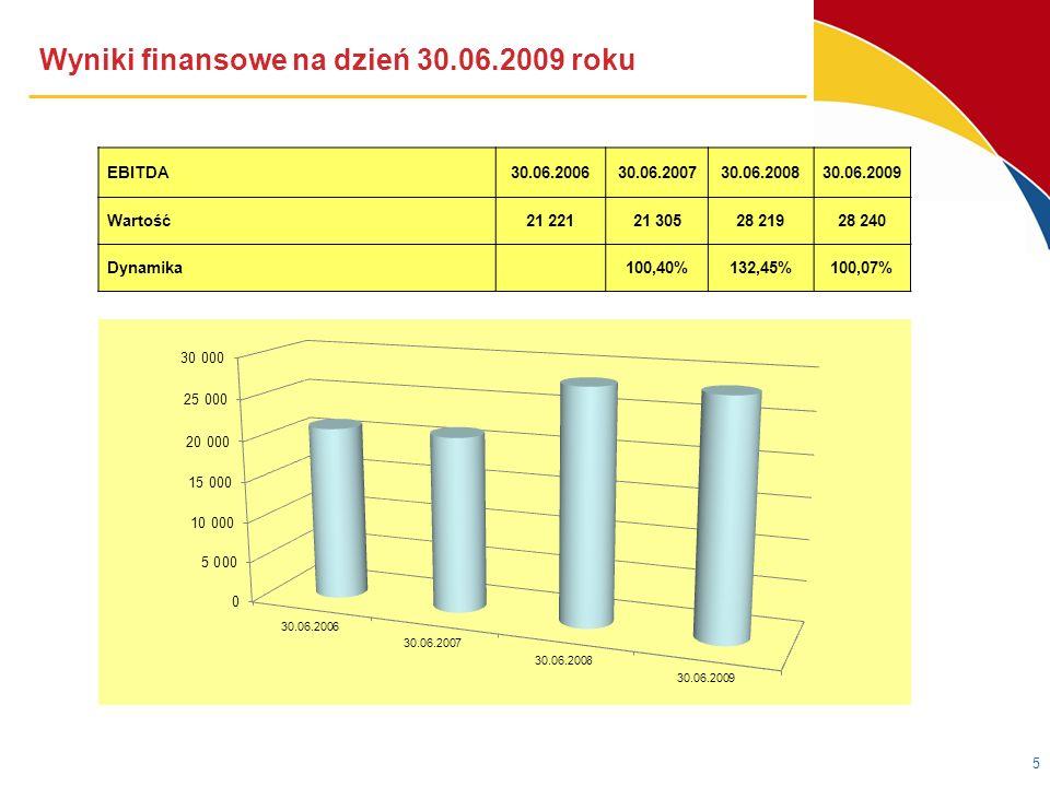 Wyniki finansowe na dzień 30.06.2009 roku Zysk netto 30.06.200630.06.200730.06.200830.06.2009 Wartość5 5734 9988 52712 771 Dynamika89,68%170,61%149,77%