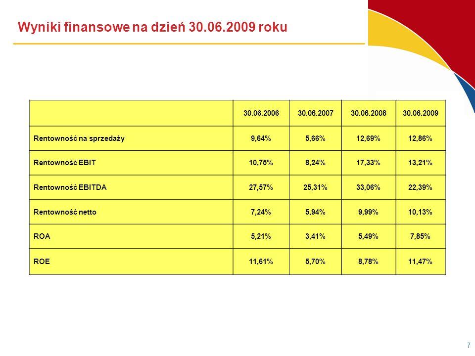Wyniki finansowe na dzień 30.06.2009 roku 7 30.06.200630.06.200730.06.200830.06.2009 Rentowność na sprzedaży9,64%5,66%12,69%12,86% Rentowność EBIT10,75%8,24%17,33%13,21% Rentowność EBITDA27,57%25,31%33,06%22,39% Rentowność netto7,24%5,94%9,99%10,13% ROA5,21%3,41%5,49%7,85% ROE11,61%5,70%8,78%11,47%