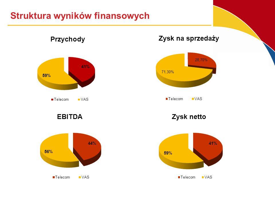 Struktura wyniku medialnych usług dodanych 9