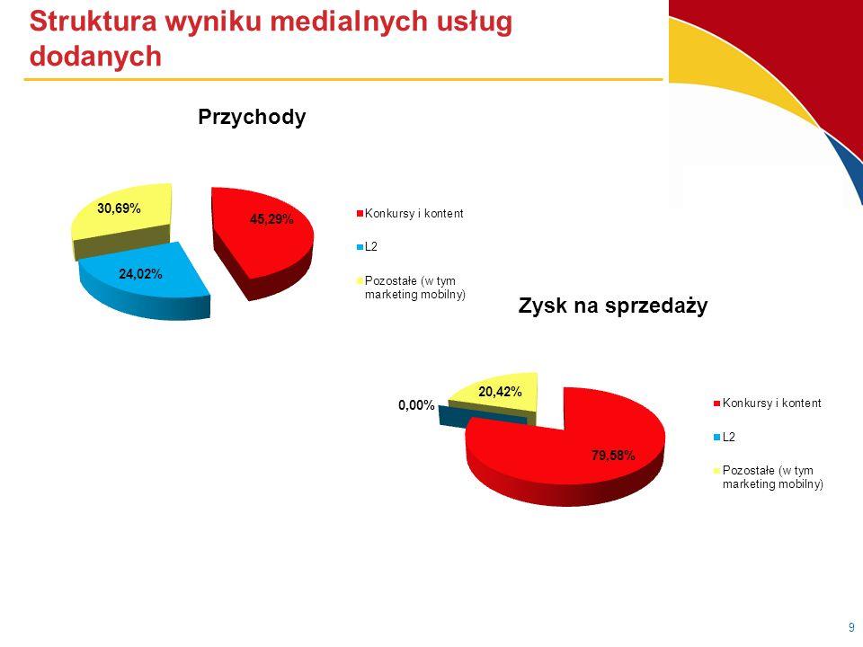 Struktura przychodów oraz zysku na sprzedaży z działalności telekomunikacyjnej 10