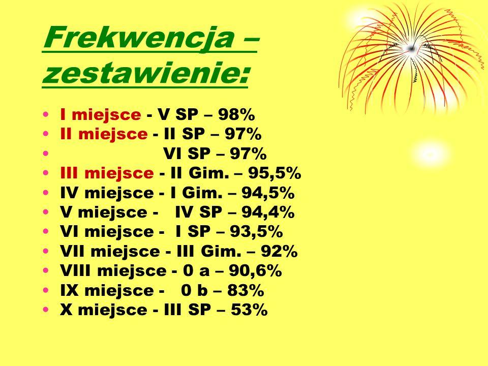 Frekwencja – zestawienie: I miejsce - V SP – 98% II miejsce - II SP – 97% VI SP – 97% III miejsce - II Gim.