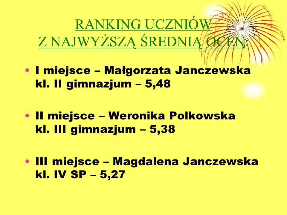 RANKING UCZNIÓW Z NAJWYŻSZĄ ŚREDNIĄ OCEN: I miejsce – Małgorzata Janczewska kl.