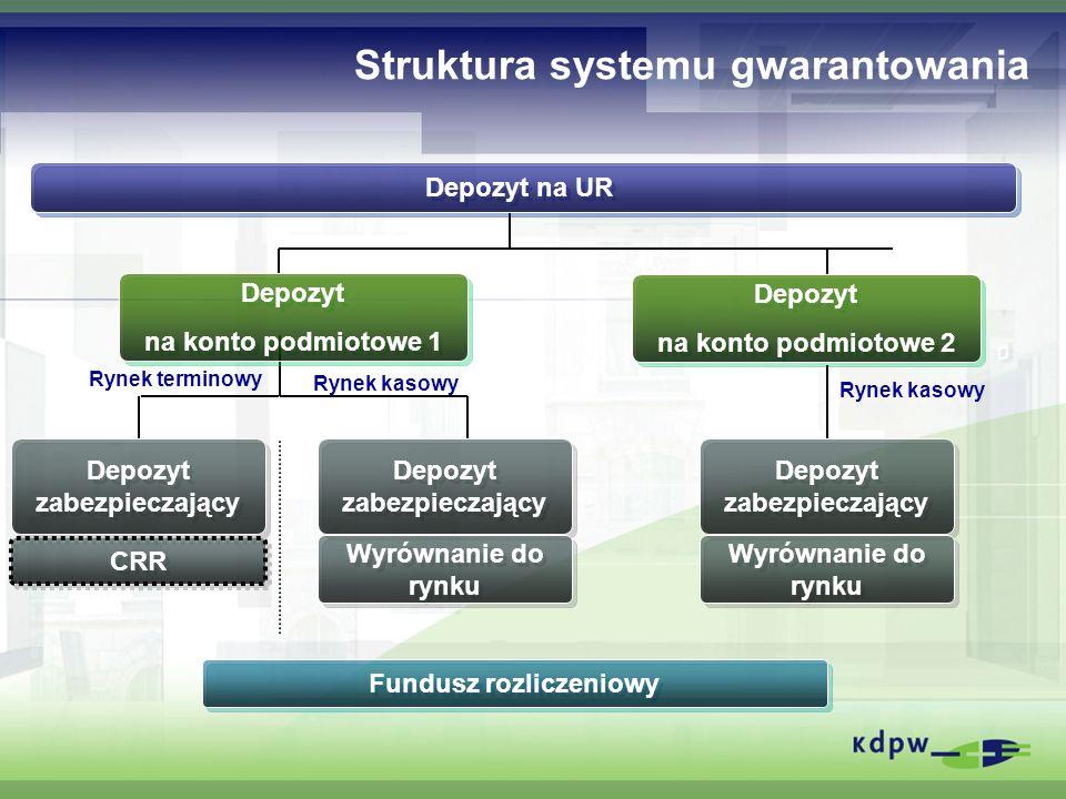 Struktura systemu gwarantowania Depozyt na konto podmiotowe 1 Depozyt na konto podmiotowe 1 Depozyt na UR Fundusz rozliczeniowy Depozyt zabezpieczając