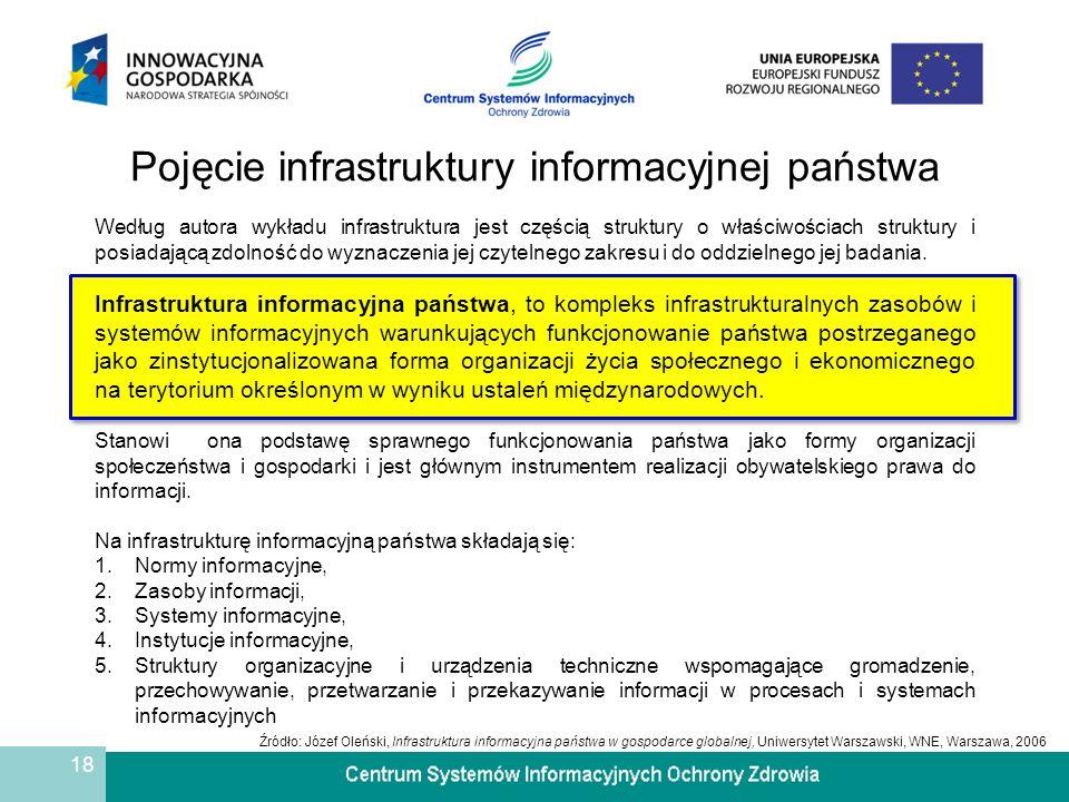 19 Podstawowe zasoby infrastruktury informacyjnej państwa W zakresie systemów i ich uwarunkowań są to: 1.Język urzędowy, 2.Podstawy prawne infrastruktury informacyjnej, 3.Zasoby wiedzy cywilizacyjnej, 4.Badania naukowe, 5.Standardy informacyjne, 6.Ogólnokrajowe systemy identyfikacji - rejestry publiczne 7.Ogólnokrajowe systemy informacji publicznej (np.