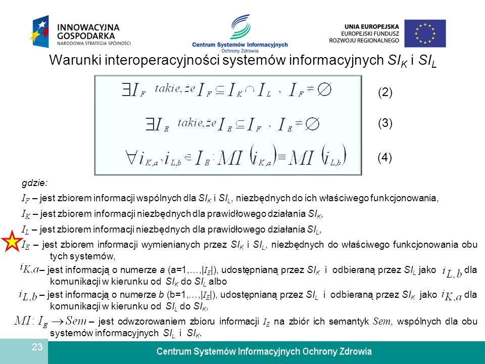 24 Warunki interoperacyjności systemów informacyjnych SI K i SI L (2) (3) (4) IFIF IEIE IKIK ILIL Sem