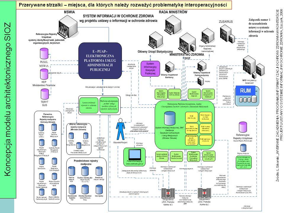 28 Model architektoniczniczny systemu P1 Źródło: K.Frączkowski, Systemy informacyjne oraz usługi w ochronie zdrowia oparte na technologiach SOA, Acta Bio-Optica et Informatica Medica 1/2010, vol.