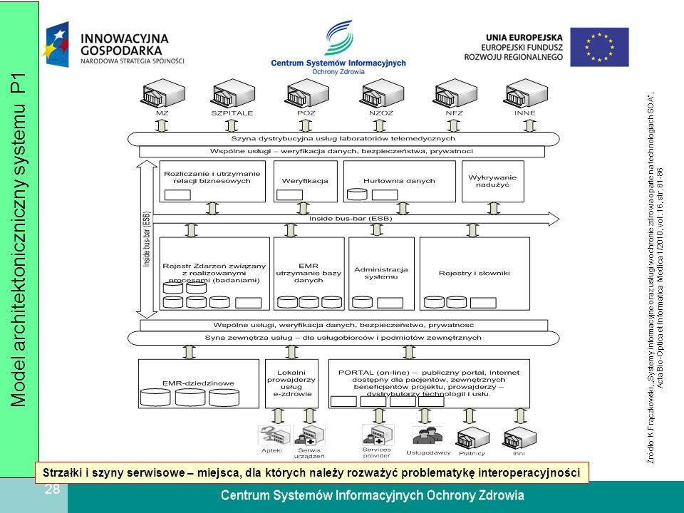 29 Podsumowanie 1.Usługi e-zdrowia należy traktować jako usługi powszechne świadczone drogą elektroniczną 2.SIOZ jest jednym z kluczowych elementów infrastruktury informacyjnej państwa 3.Interoperacyjność jest niefunkcjonalną właściwością oprogramowania związaną z efektywną, dwukierunkową współpracą dwóch rozłącznych systemów informacyjnych / informatycznych 4.Interoperacyjność poszczególnych składowych SIOZ / PIOZ jest jednym z niezbędnych czynników sukcesu tego bardzo złożonego przedsięwzięcia informatyzacyjnego 5.Analizując możliwość zapewnienia interoperacyjności w ramach SIOZ/PIOZ należy odpowiednio poszukiwać zbiorów I E oraz D E.