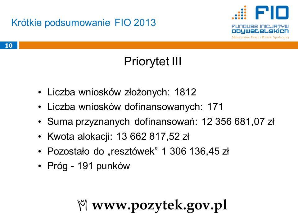 Krótkie podsumowanie FIO 2013 10 Priorytet III Liczba wniosków złożonych: 1812 Liczba wniosków dofinansowanych: 171 Suma przyznanych dofinansowań: 12