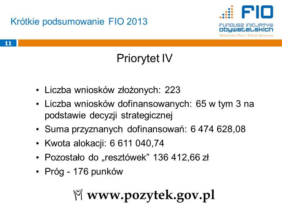 Krótkie podsumowanie FIO 2013 11 Priorytet IV Liczba wniosków złożonych: 223 Liczba wniosków dofinansowanych: 65 w tym 3 na podstawie decyzji strategi