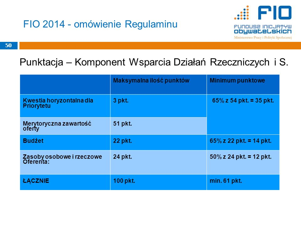 FIO 2014 - omówienie Regulaminu 50 Maksymalna ilość punktówMinimum punktowe Kwestia horyzontalna dla Priorytetu 3 pkt.65% z 54 pkt. = 35 pkt. Merytory
