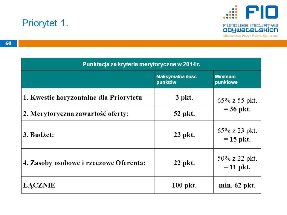 Priorytet 1. 60 Punktacja za kryteria merytoryczne w 2014 r. Maksymalna ilość punktów Minimum punktowe 1. Kwestie horyzontalne dla Priorytetu3 pkt. 65
