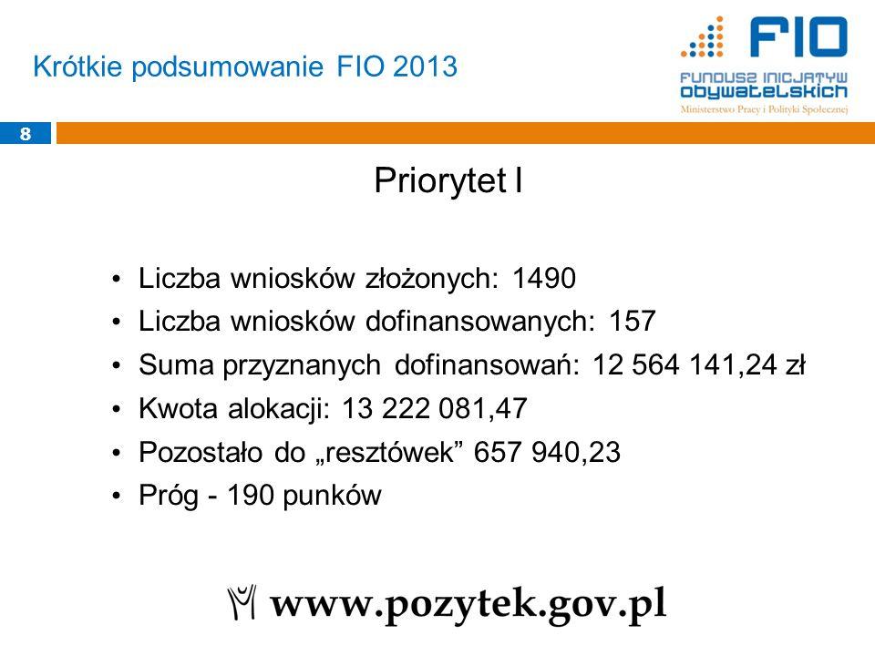 Krótkie podsumowanie FIO 2013 8 Priorytet I Liczba wniosków złożonych: 1490 Liczba wniosków dofinansowanych: 157 Suma przyznanych dofinansowań: 12 564