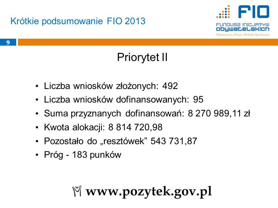 Krótkie podsumowanie FIO 2013 9 Priorytet II Liczba wniosków złożonych: 492 Liczba wniosków dofinansowanych: 95 Suma przyznanych dofinansowań: 8 270 9