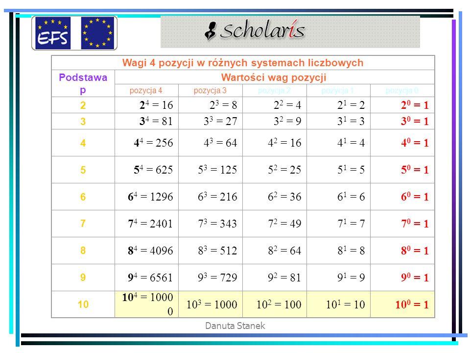 Danuta Stanek Wagi 4 pozycji w różnych systemach liczbowych Podstawa p Wartości wag pozycji pozycja 4pozycja 3pozycja 2pozycja 1pozycja 0 2 2 4 = 162 3 = 82 2 = 42 1 = 22 0 = 1 3 3 4 = 813 3 = 273 2 = 93 1 = 33 0 = 1 4 4 4 = 2564 3 = 644 2 = 164 1 = 44 0 = 1 5 5 4 = 6255 3 = 1255 2 = 255 1 = 55 0 = 1 6 6 4 = 12966 3 = 2166 2 = 366 1 = 66 0 = 1 7 7 4 = 24017 3 = 3437 2 = 497 1 = 77 0 = 1 8 8 4 = 40968 3 = 5128 2 = 648 1 = 88 0 = 1 9 9 4 = 65619 3 = 7299 2 = 819 1 = 99 0 = 1 10 10 4 = 1000 0 10 3 = 100010 2 = 10010 1 = 1010 0 = 1