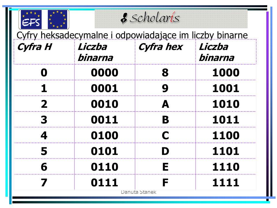 Danuta Stanek Cyfry heksadecymalne i odpowiadające im liczby binarne Cyfra HLiczba binarna Cyfra hexLiczba binarna 0000081000 1000191001 20010A1010 30011B1011 40100C1100 50101D1101 60110E1110 70111F1111