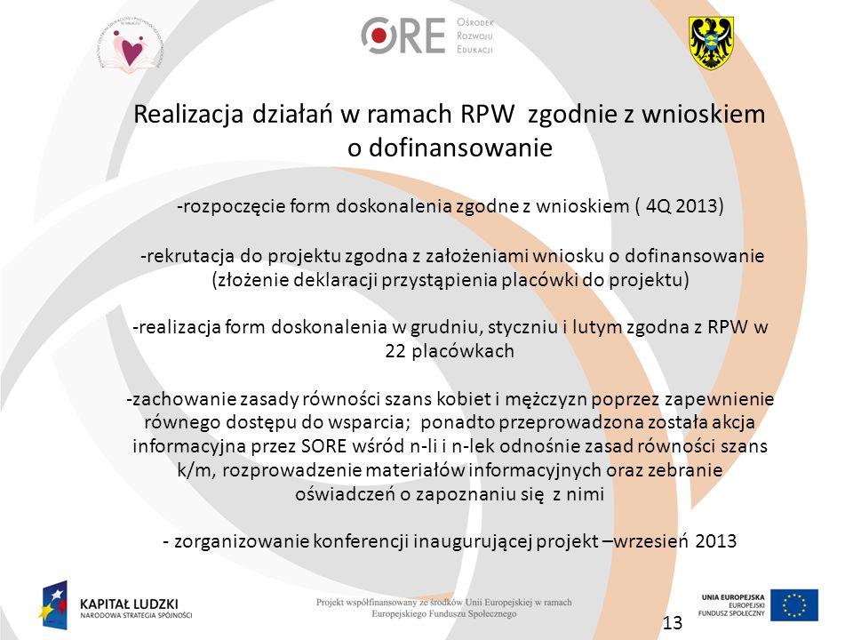 Realizacja działań w ramach RPW zgodnie z wnioskiem o dofinansowanie -rozpoczęcie form doskonalenia zgodne z wnioskiem ( 4Q 2013) -rekrutacja do proje