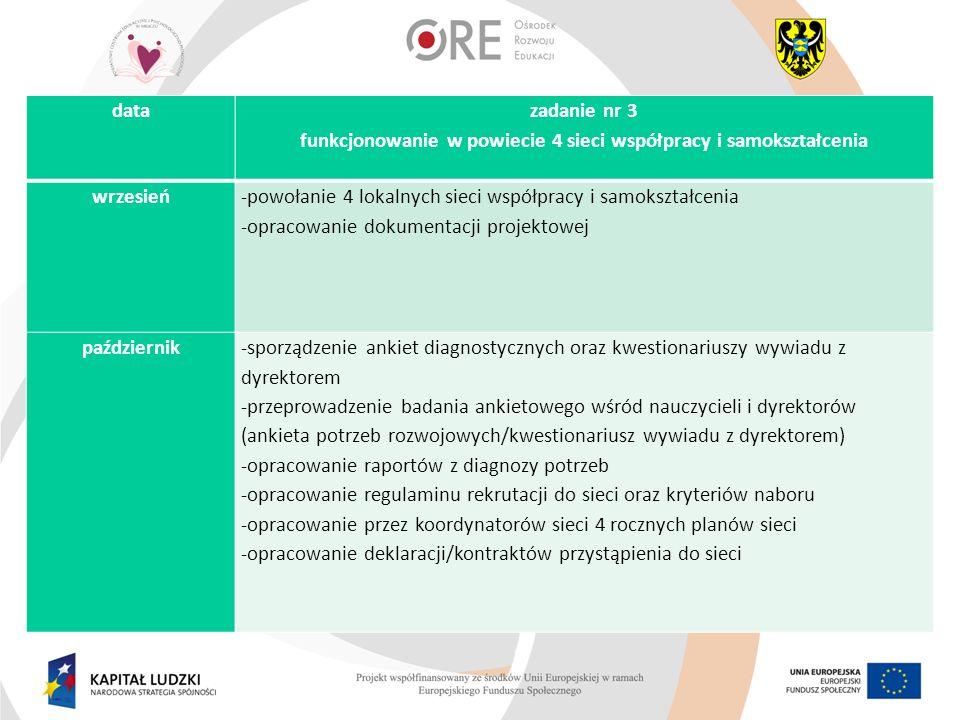 data zadanie nr 3 funkcjonowanie w powiecie 4 sieci współpracy i samokształcenia wrzesień -powołanie 4 lokalnych sieci współpracy i samokształcenia -o