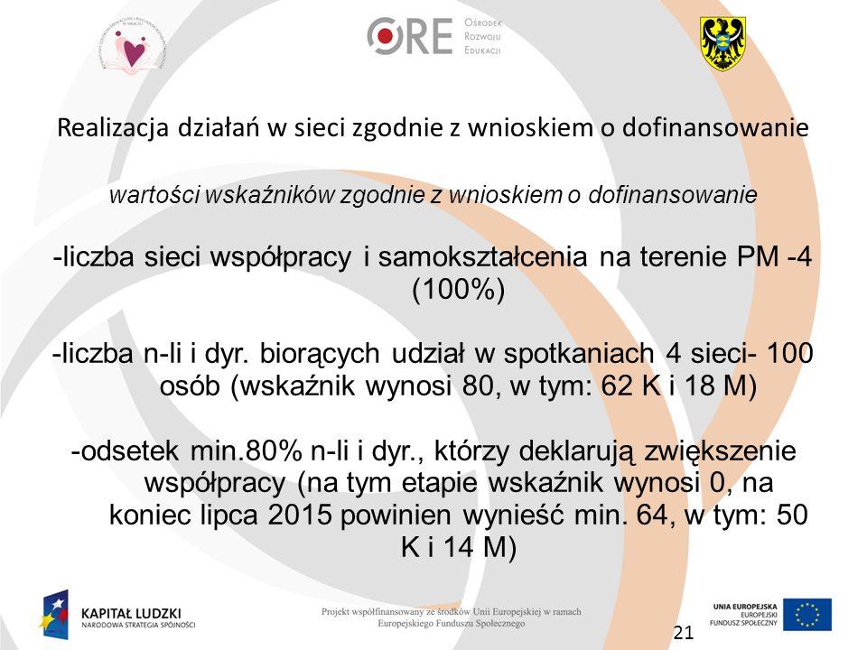 Realizacja działań w sieci zgodnie z wnioskiem o dofinansowanie wartości wskaźników zgodnie z wnioskiem o dofinansowanie -liczba sieci współpracy i sa