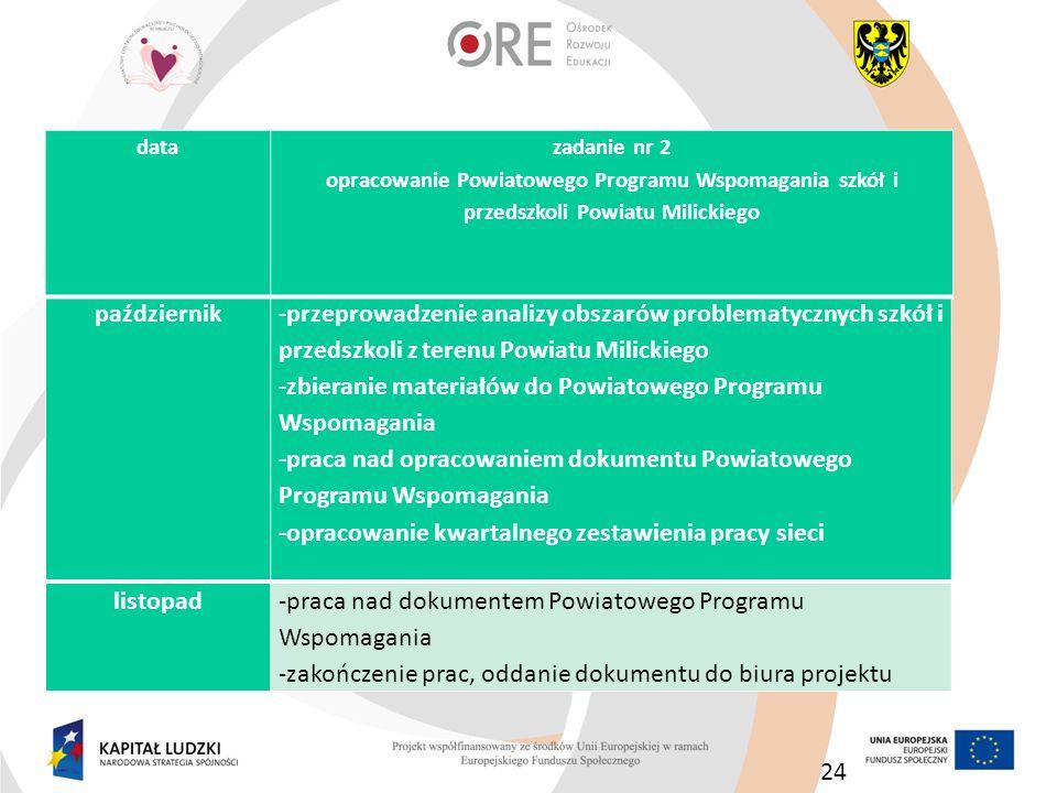 24 październik -przeprowadzenie analizy obszarów problematycznych szkół i przedszkoli z terenu Powiatu Milickiego -zbieranie materiałów do Powiatowego