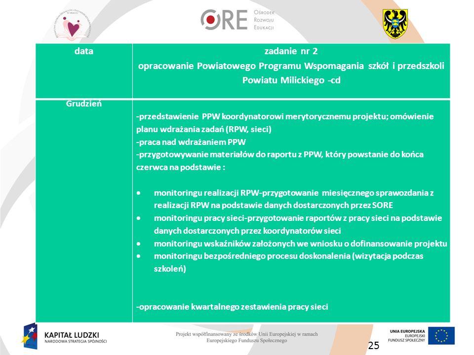 25 Grudzień -przedstawienie PPW koordynatorowi merytorycznemu projektu; omówienie planu wdrażania zadań (RPW, sieci) -praca nad wdrażaniem PPW -przygo