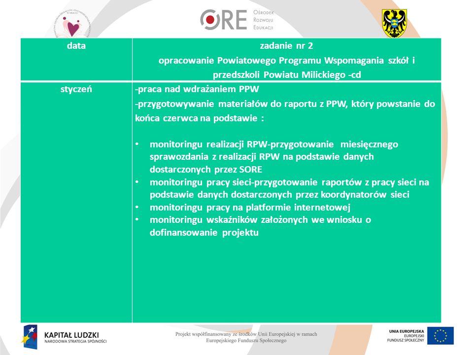 styczeń-praca nad wdrażaniem PPW -przygotowywanie materiałów do raportu z PPW, który powstanie do końca czerwca na podstawie : monitoringu realizacji
