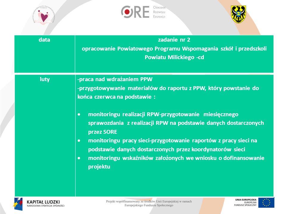 luty-praca nad wdrażaniem PPW -przygotowywanie materiałów do raportu z PPW, który powstanie do końca czerwca na podstawie : monitoringu realizacji RPW