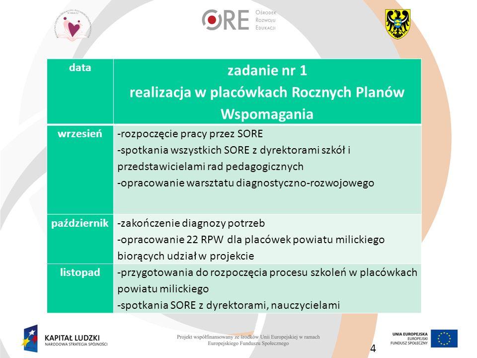 25 Grudzień -przedstawienie PPW koordynatorowi merytorycznemu projektu; omówienie planu wdrażania zadań (RPW, sieci) -praca nad wdrażaniem PPW -przygotowywanie materiałów do raportu z PPW, który powstanie do końca czerwca na podstawie : monitoringu realizacji RPW-przygotowanie miesięcznego sprawozdania z realizacji RPW na podstawie danych dostarczonych przez SORE monitoringu pracy sieci-przygotowanie raportów z pracy sieci na podstawie danych dostarczonych przez koordynatorów sieci monitoringu wskaźników założonych we wniosku o dofinansowanie projektu monitoringu bezpośredniego procesu doskonalenia (wizytacja podczas szkoleń) -opracowanie kwartalnego zestawienia pracy sieci datazadanie nr 2 opracowanie Powiatowego Programu Wspomagania szkół i przedszkoli Powiatu Milickiego -cd